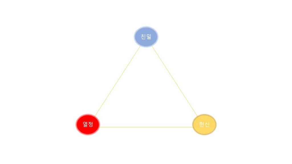 성숙한 사랑, 사랑의 삼각형 이론에서 성숙한 사랑은 많은 시간과 신뢰가 필요하다.